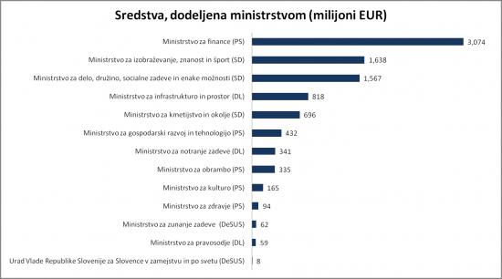 ministrstva in sredstva