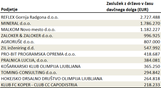 tabela davčni dolžniki