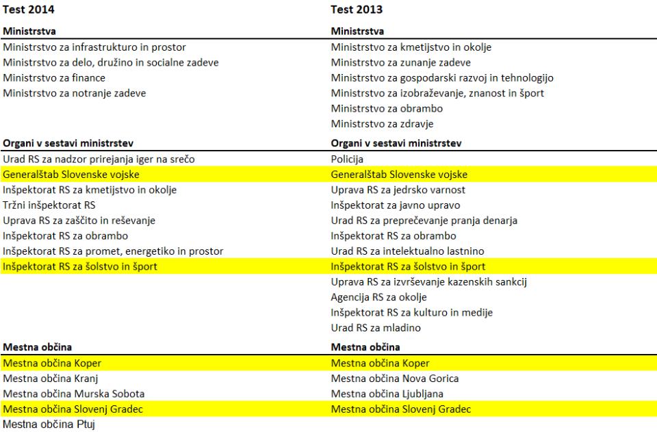 tabela zdijz  2014