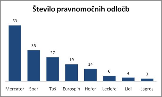 Skupno število pravnomočnih odločb med leti 2011 in 2013. Vir: inšpekcija za varno hrano.