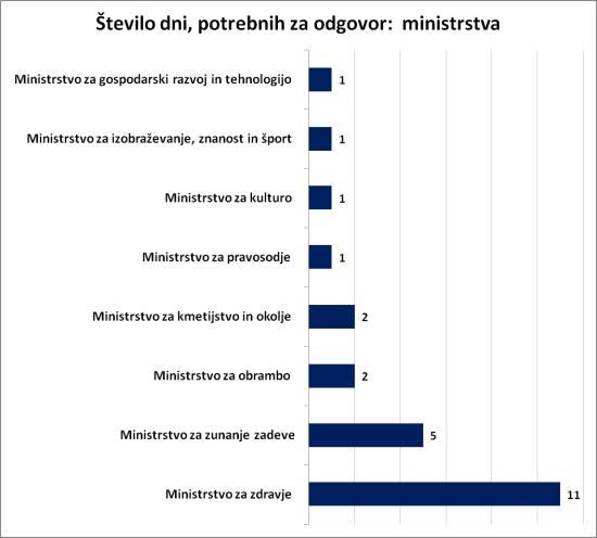 zdijz ministrstva 2014