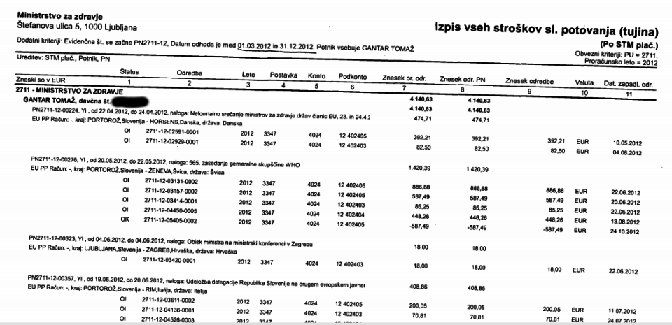 Izpisek stroškov službenih potovanj nekdanjega zdravstvenega ministra Tomaža Gantarja.
