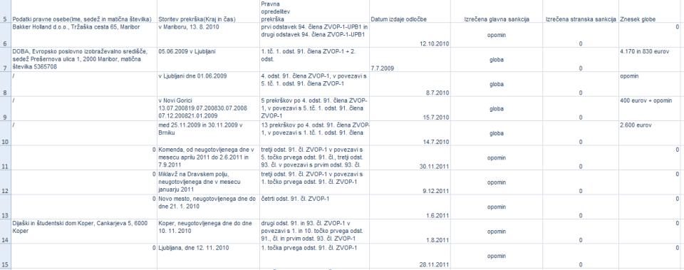 IP tabela objava