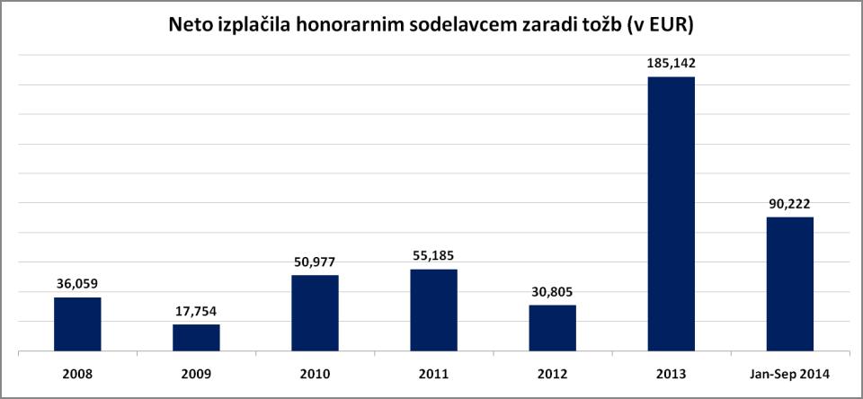 graf RTV