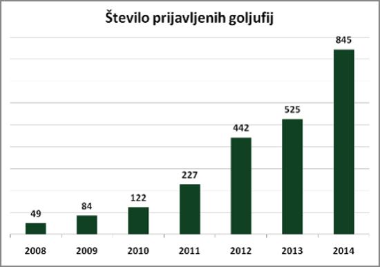 Število prijav goljufij, ki jih je dobil SI-CERT. Vir: SI-CERT