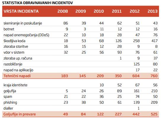 Vir/Foto: SI-CERT letno poročilo, 2013