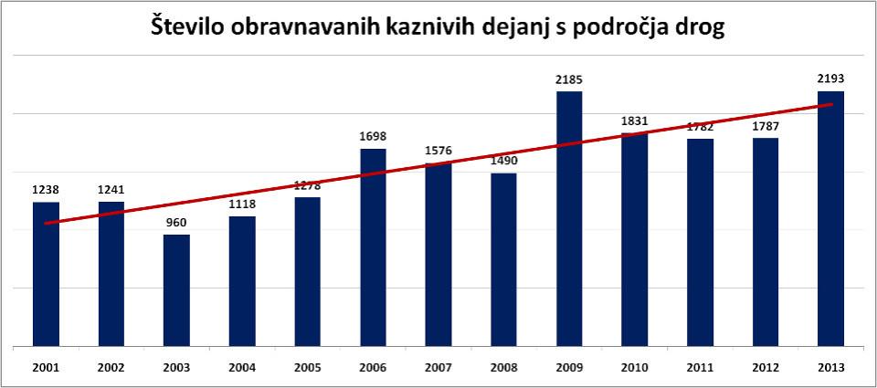 Rdeča črta označuje trend. Vir: policija