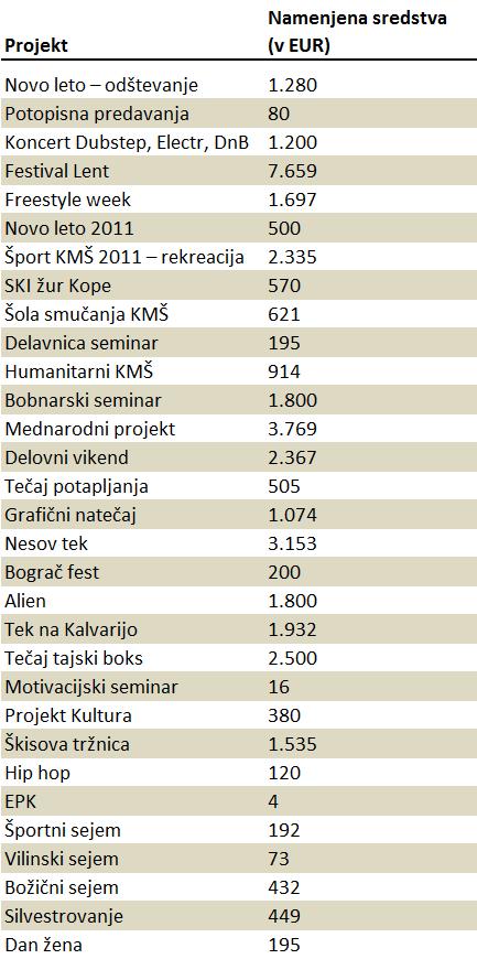 Vir: revizijsko poročilo o poslovanju KMŠ v letu 2011