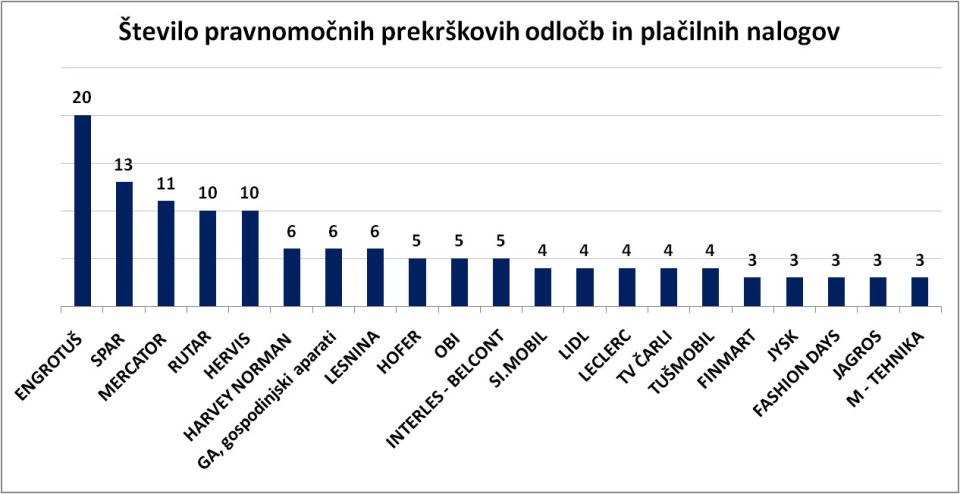 Število pravnomočno izdanih odločb in plačilnih nalogov zaradi kršenja ZVPNPP. Vir: Tržni inšpektorat RS