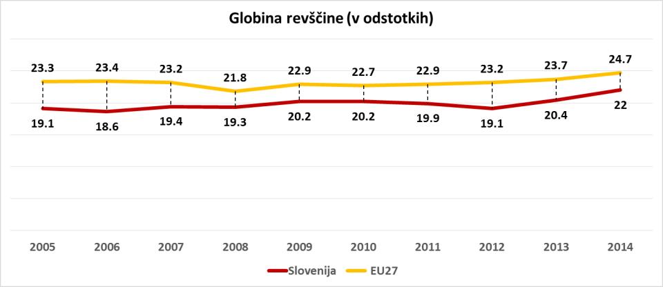 Vir: SURS, Eurostat