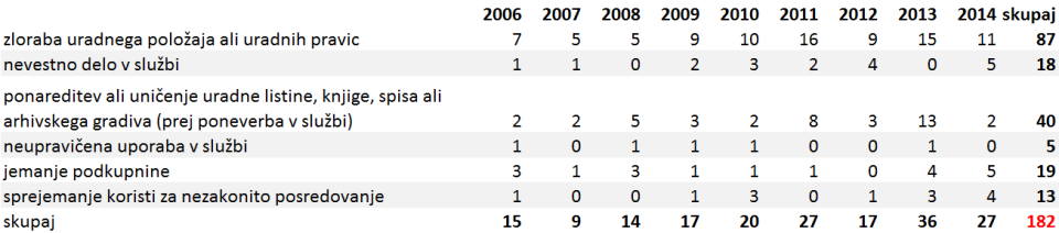 Vir: Statistični urad RS