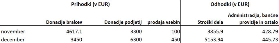 finance nov dec 2015