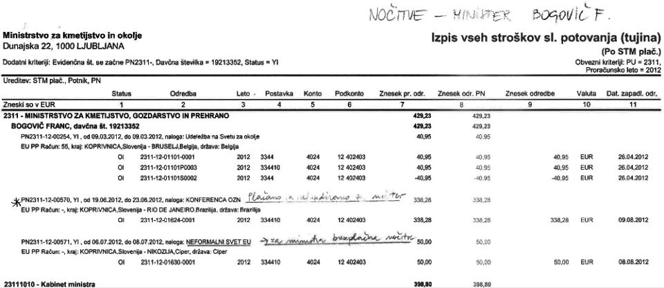 Izpiski stroškov ministrstva za kmetijstvo