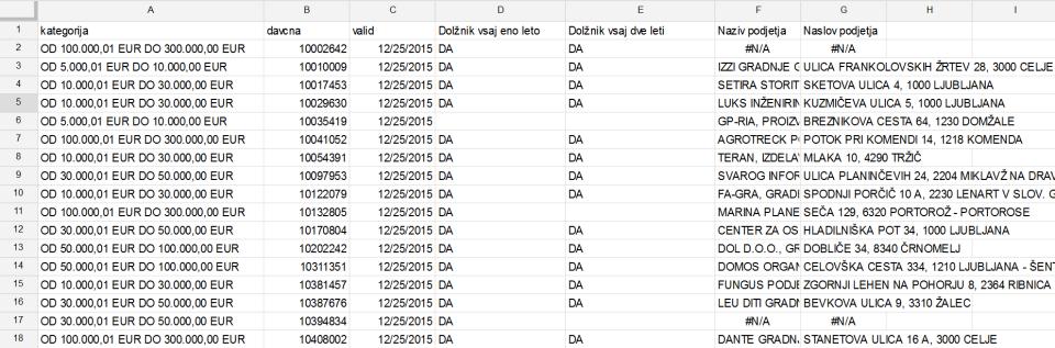 davcni dolzniki objava podatkovnih zbirk