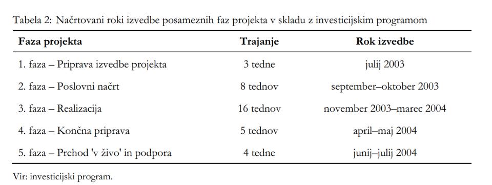 Prvotni, izjemno optimistični načrt uvedbe ISLOG. Vir: revizija računskega sodišča