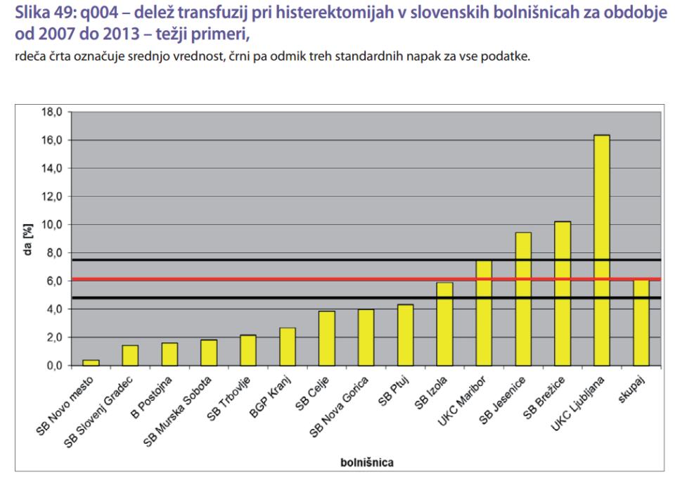 Vir: Ministrstvo za zdravje, letno poročilo Kazalniki kakovosti v zdravstvu 2012 – 2013