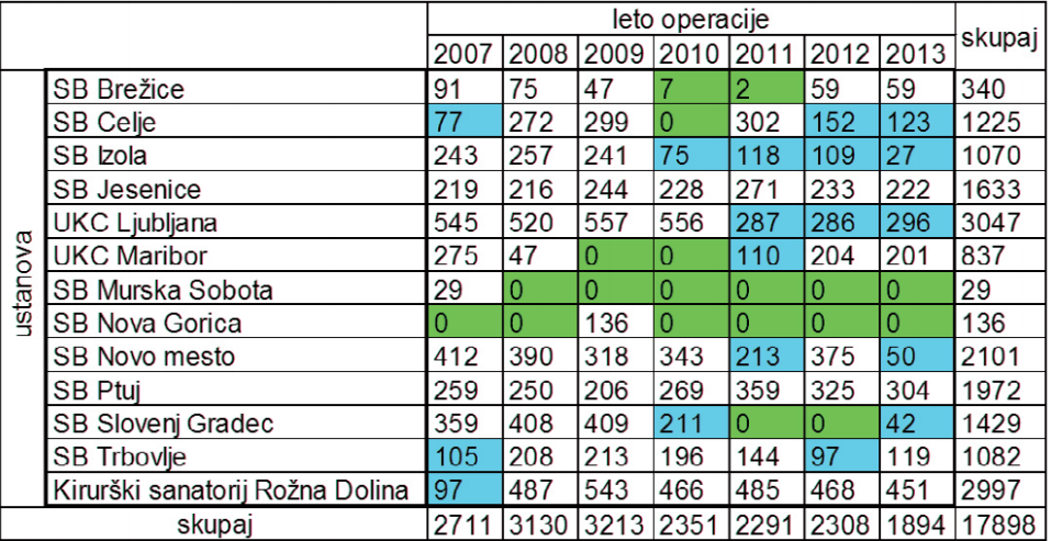 Z zeleno so označeni podatki za leta, kjer posamezni oddelek ni sodeloval ustrezno (poslanih nič ali premalo primerov), z modro pa tisti, kjer je očitno poslanih manj podatkov kot prejšnja leta.Vir: letno poročilo Kazalniki kakovosti v zdravstvu 2012 – 2013