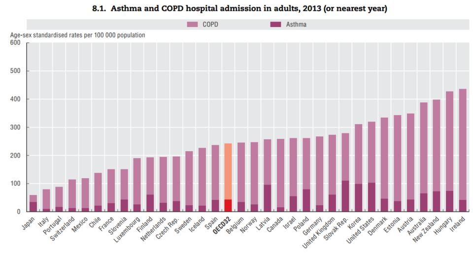 astma in KOPB