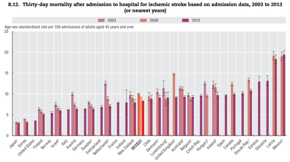 Vir: OECD Health at a glance