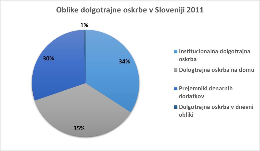 vir: Delovni zvezek Dolgotrajna oskrba – uporaba mednarodne definicije v Sloveniji, UMAR 2014