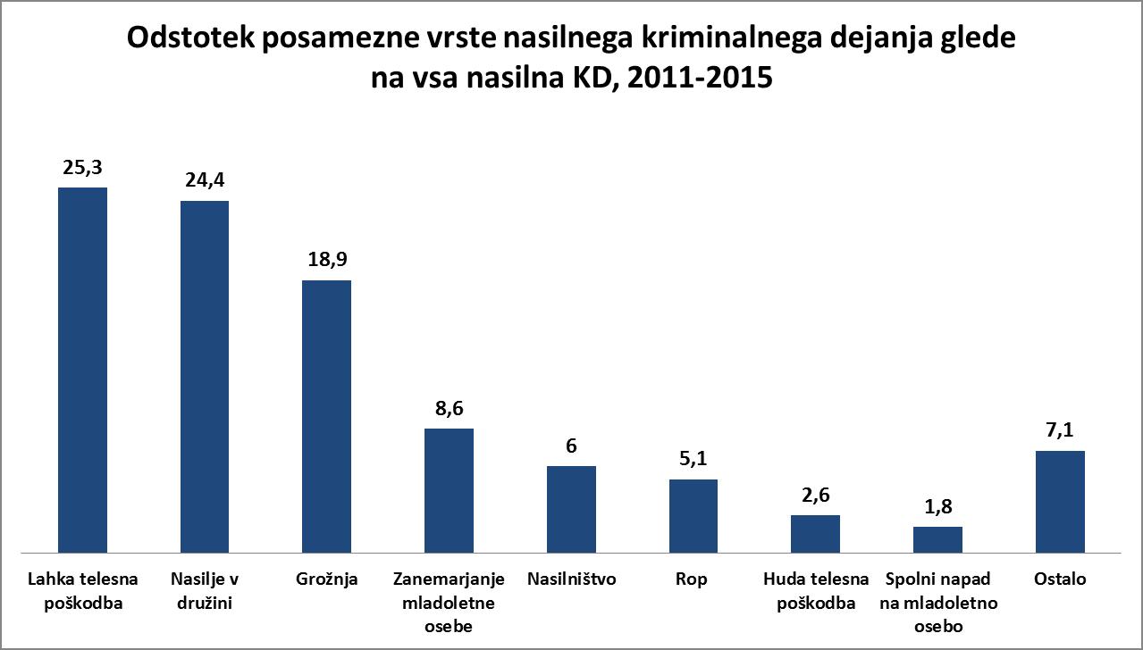 odstotek kd 2011 2015