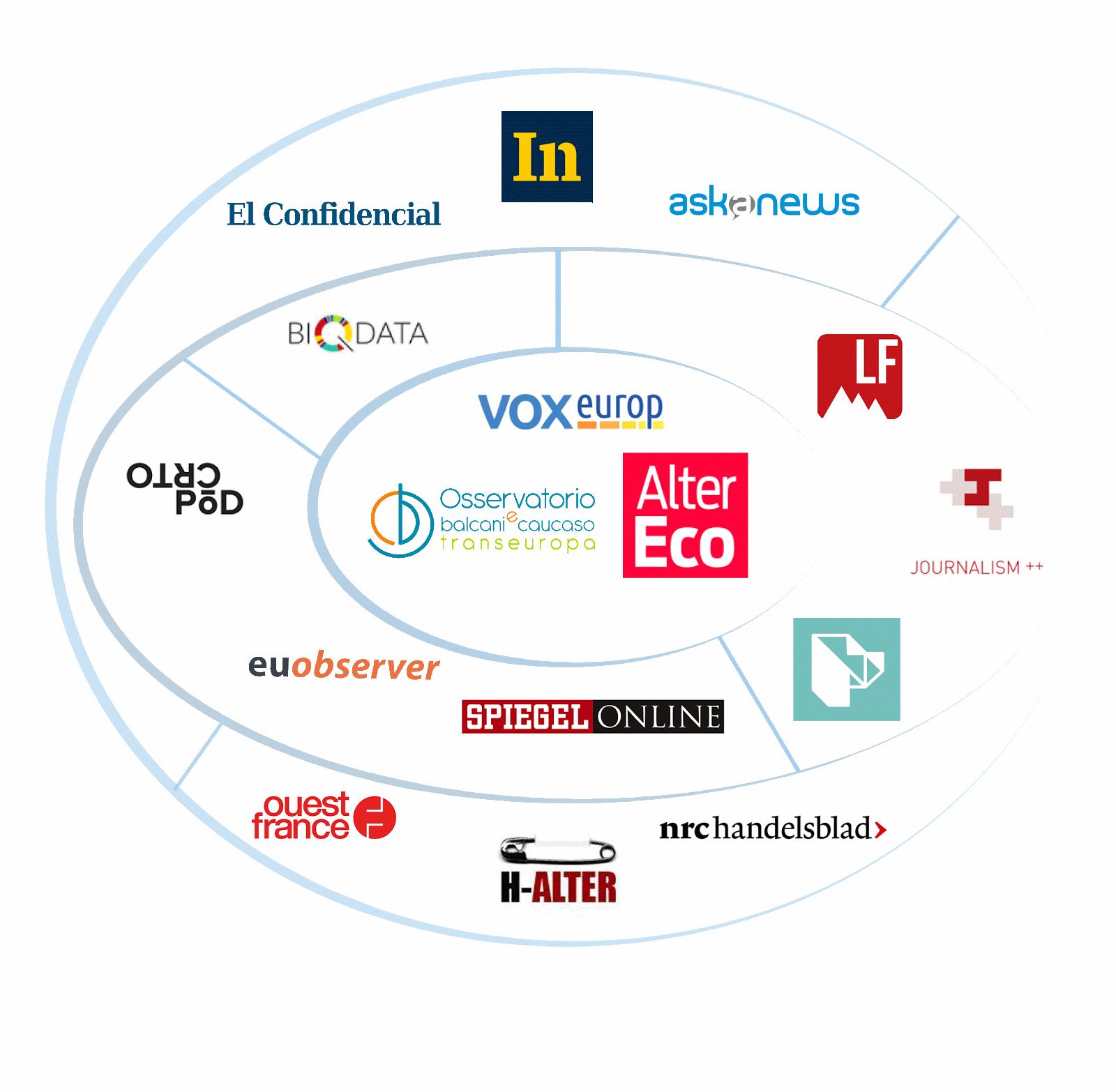 Sodelujoči v Evropski mreži za podatkovno novinarstvo.