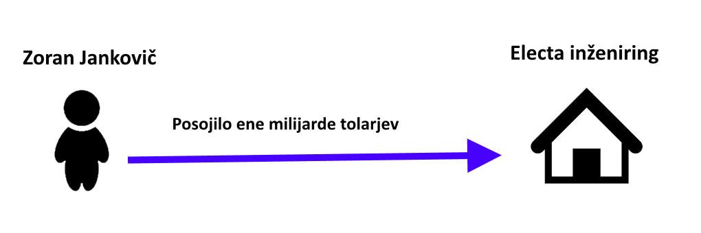 delnice 3