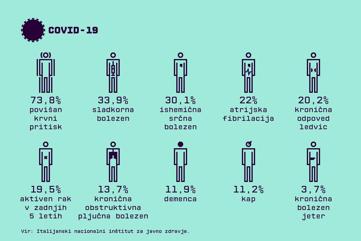 Ilustracija: Metod Blejec (Podatki iz poročila italijanskega inštituta za javno zdravje)